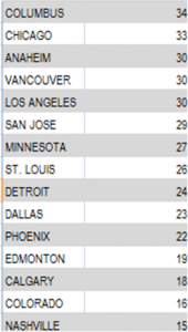 nhlstandings1